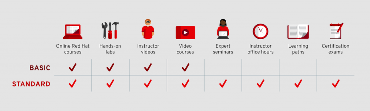 Red Hat Learning Subscription | Learning Tree International