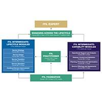 ITIL v3 Scheme