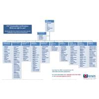 ITIL 4 Scheme