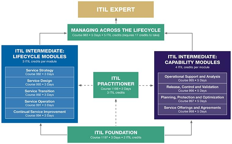 Free Itil Diagrams - Wiring Diagrams IMG Weebly Free Wiring Diagrams on