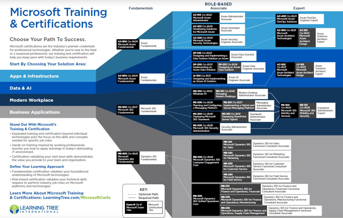 Microsoft Certifications Roadmap