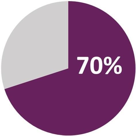 ITIL 70 percent chart