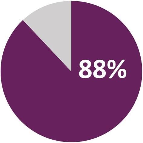 ITIL 88 percent chart