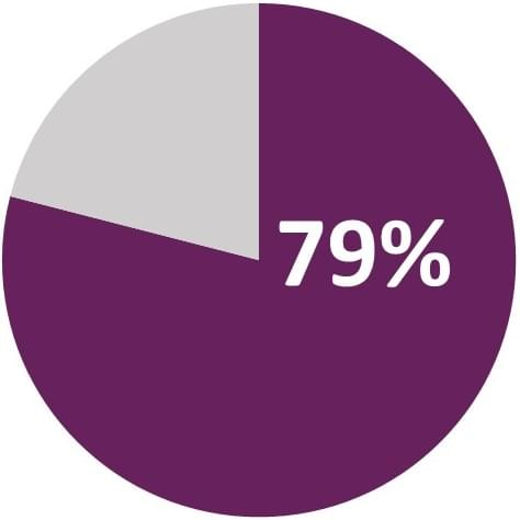ITIL 79 percent chart