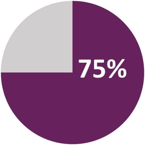 ITIL 75 percent chart