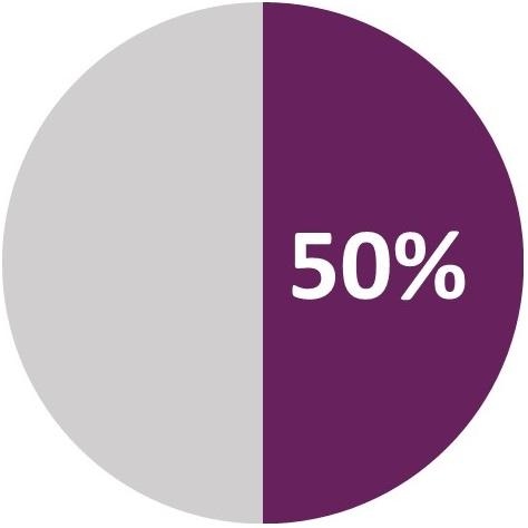 ITIL 50 percent chart