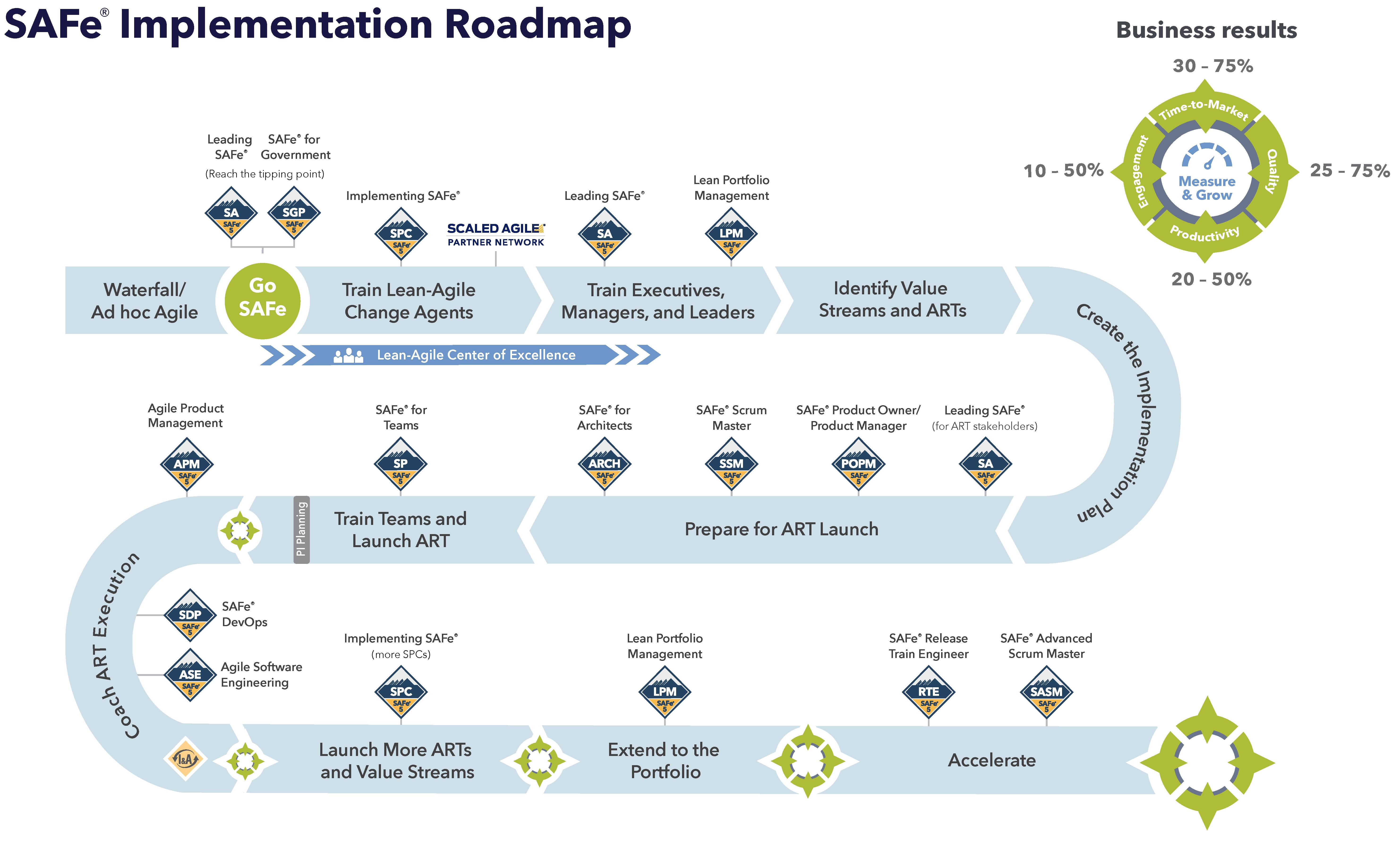 Safe Roadmap