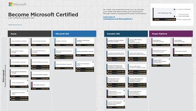 Microsoft Certification Roadmap