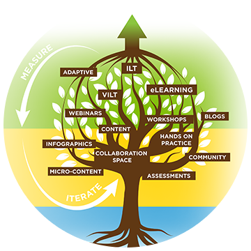 Learning Tree Ecosystem